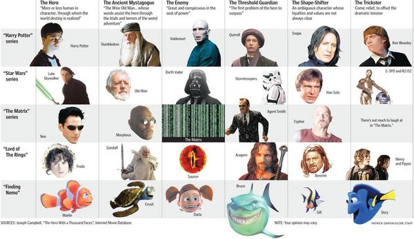 Recycling Archetypes, Fairytales, and Master Plots: where all your Hollywood movies come from